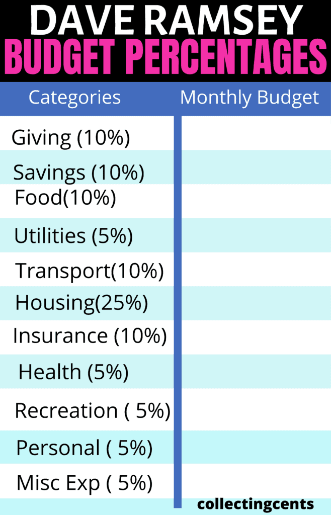 dave-ramsey-budget-percentages-template