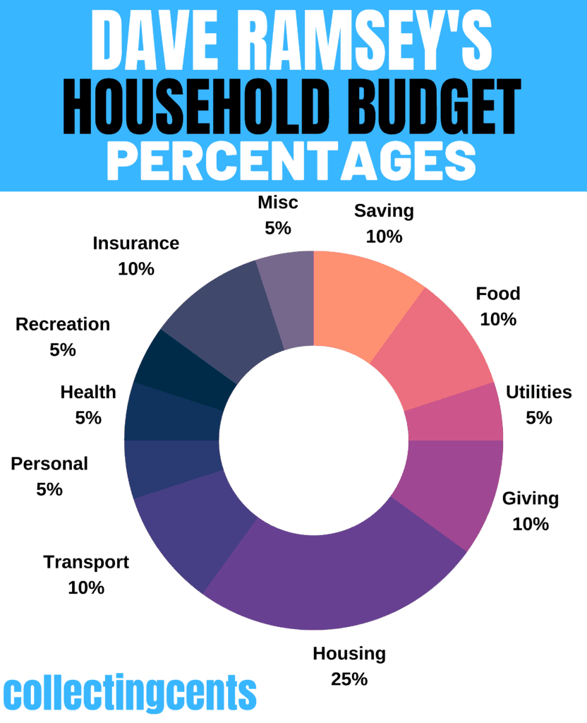 dave-ramsey-household-budget-percentages